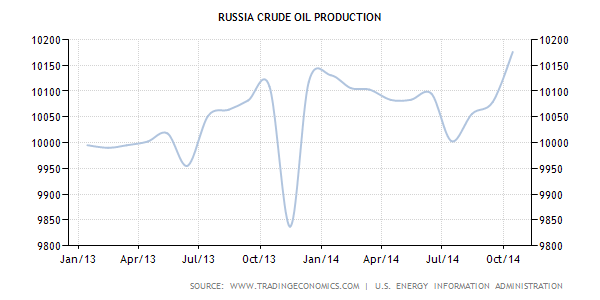 russia oilprod