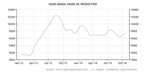 saudi ar oil prod